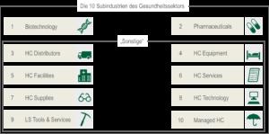 Subindustrie chart