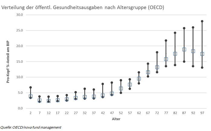 Chart 1 Alterung der Bevoelkerung