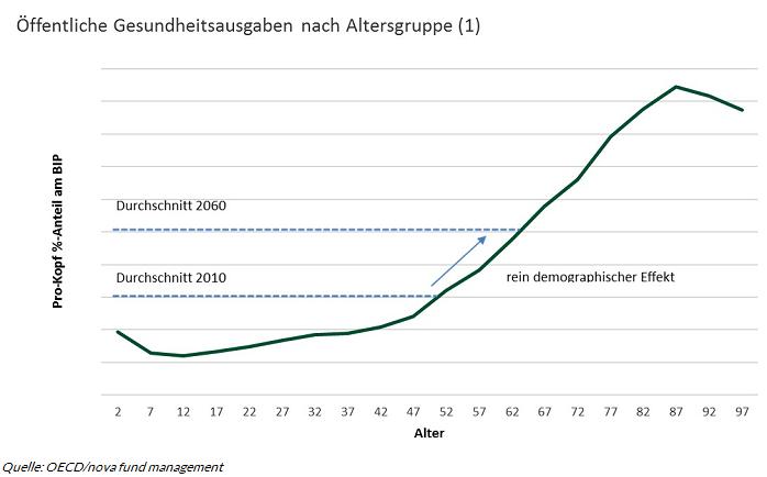 Chart 2 Alterung der Bevoelkerung