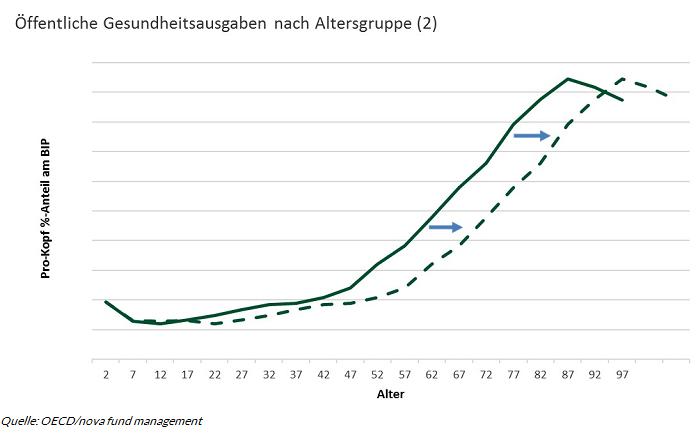 Chart 3 Alterung der Bevoelkerung