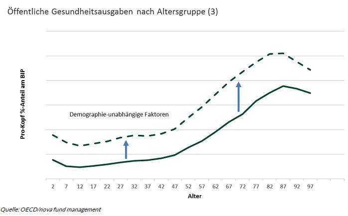Chart 4 Alterung der Bevoelkerung