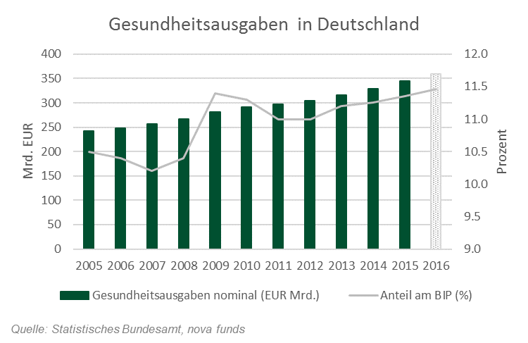 Deutsche Gesundheitsausgaben von 2005-2015