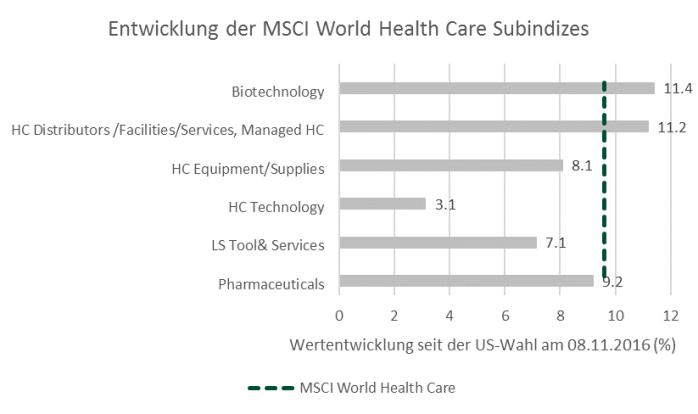 US Gesundheitsreform - Viel Lärm um nichts! - nova funds GmbH