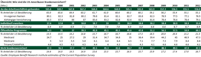 Tabelle 1 US Krankenversicherung